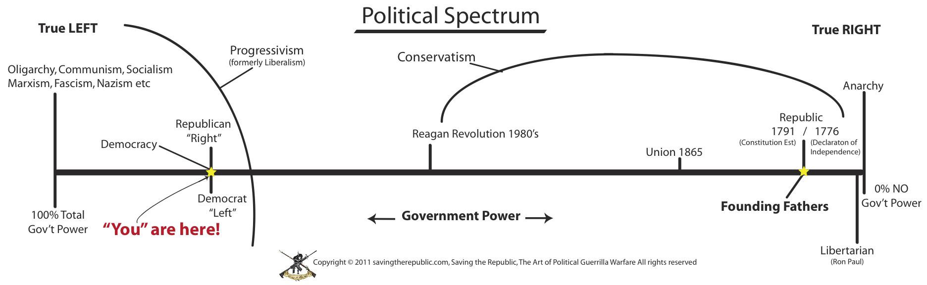 comparing classical vs modern liberalism essay Below is an essay on modern liberalism v modern conservatism in classical and modern liberalism compare and free-essays/modern-liberalism-v-modern.