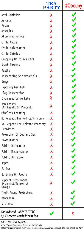 tea party vs occupy checklist